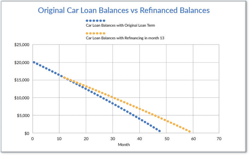 This graph depicts how you would pay down your car loan(s) in this example with and without refinancing your car.